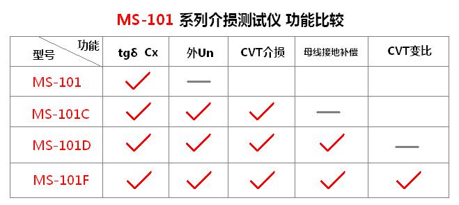 MS-101