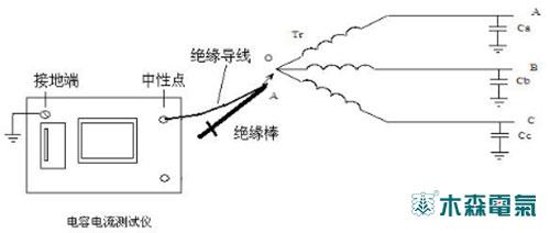 图2 从变压器中性点或接地变中性点测量ic的接线图